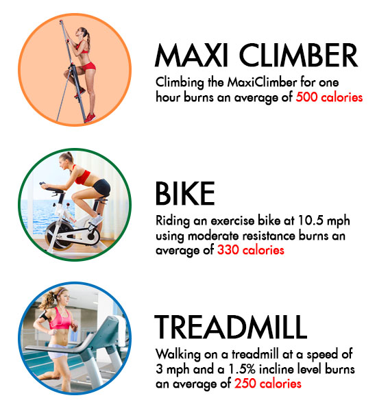 maxi climber burns more calories